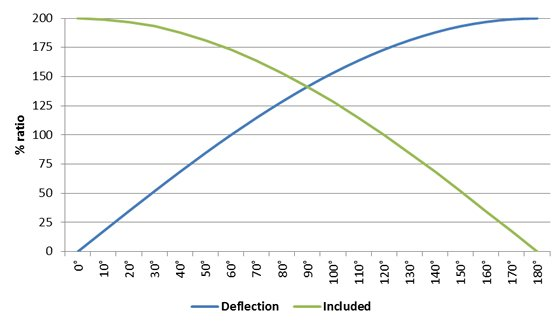 Graph showing the relationship between the percentage ratio and the deflection and included angle applied to deviations and redirect pulleys