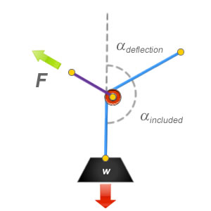 Measuring from the angle of deflection or the included angle