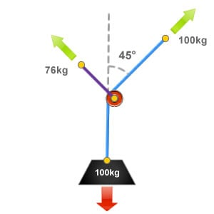 Diagram showing a deviation with a 45 degree angle of deflection