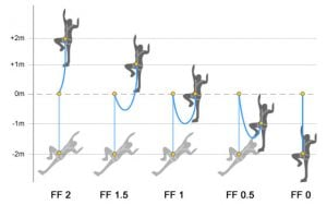 Chart showing fall factors with fall factor 2, fall factor 1 and fall factor 0. The diagram displays the relationship between a climbers position prior to a fall in relation to a fixed anchor point with a set length of dynamic rope