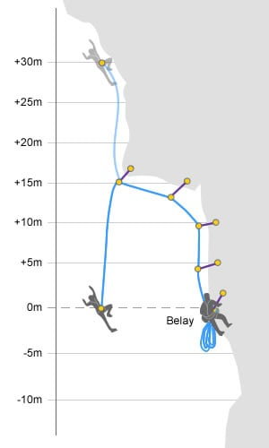 Diagram showing how fall factors apply to lead climbing