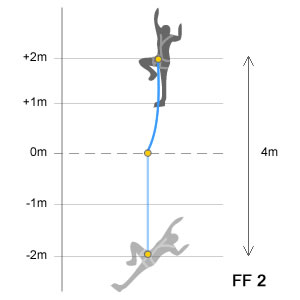 Diagram showing the calculation of a Fall Factor 2 FF2 with a two metre lanyard and four metre fall