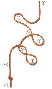 Picture showing some common knot terminology and the parts of a rope