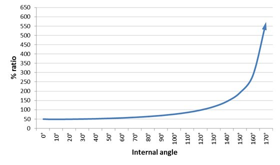 Graph showing the relationship between the internal angle and the forces exerted to anchor points